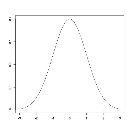 plot of chunk normalplot