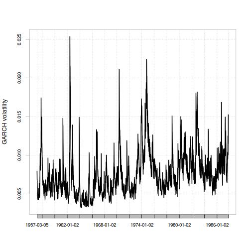 plot of chunk plot_garch_volatility